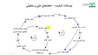 آموزش Vensim - درس 8: معرفی نرم افزار Vensim (پ)