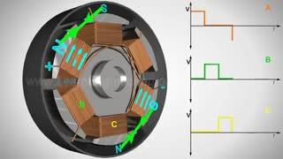 موتور بدون جاروبک چطور کار می کنه؟