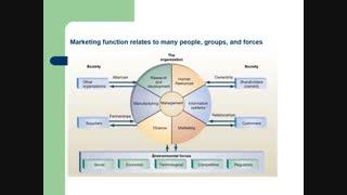 آمیخته بازاریابی چیست؟  21p Marketing mix / 7p Marketing mix  /  4p Marketing mix
